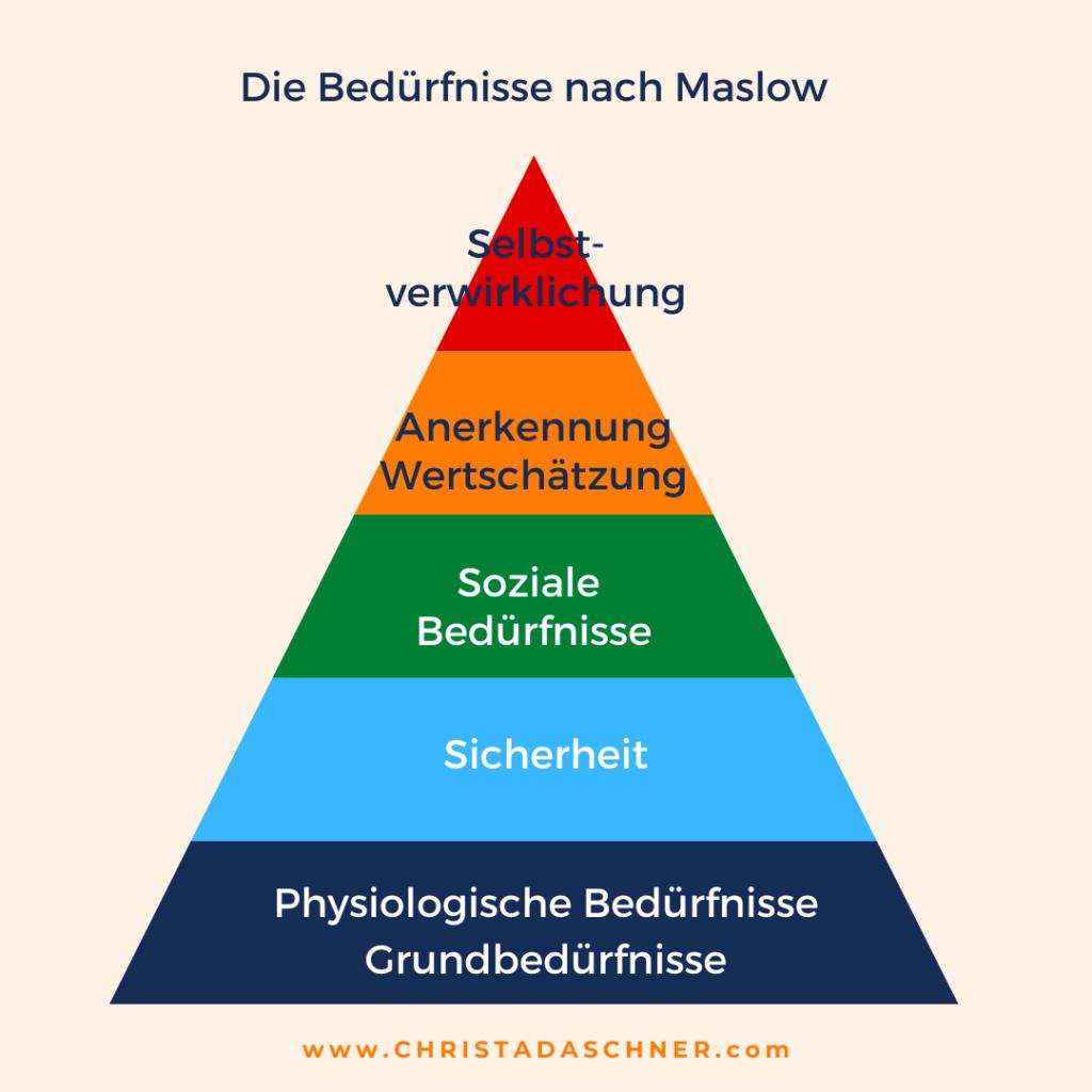 Die eigenen Bedürfnisse kennen - Bedürfnispyramide nach Maslow - C. Daschner